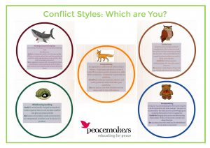 Conflict styles, using animal metaphors. As described in body text.